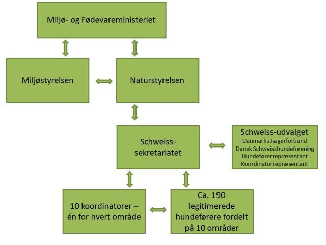 Organisering i Schweiss-registret